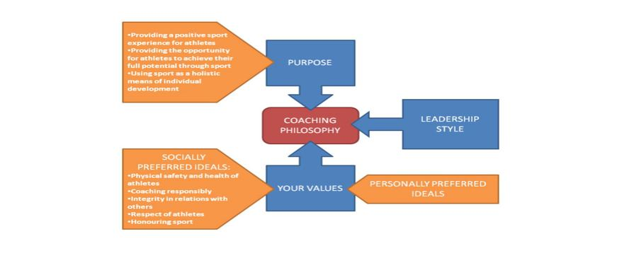 Develop a Coaching Philosophy in 3 Easy Steps